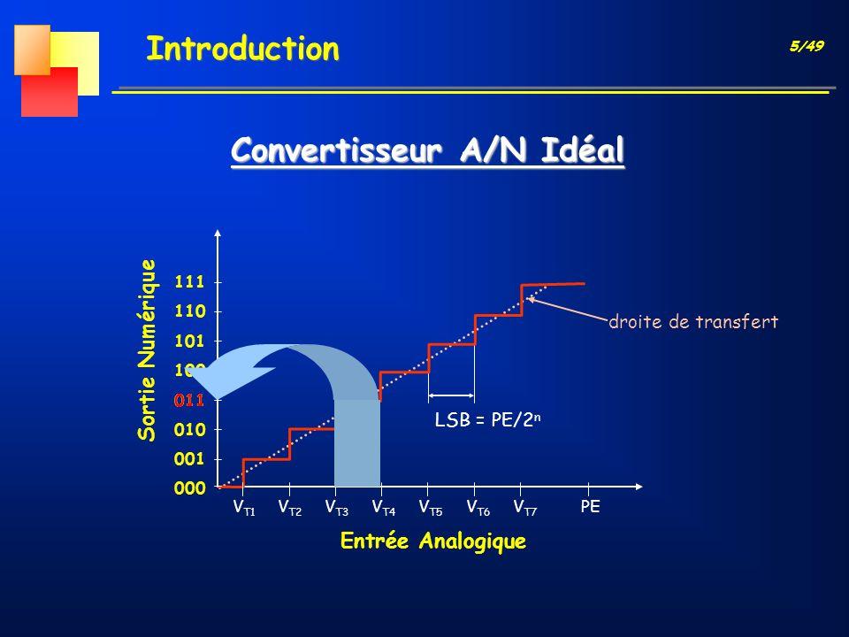 Convertisseur A/N Idéal