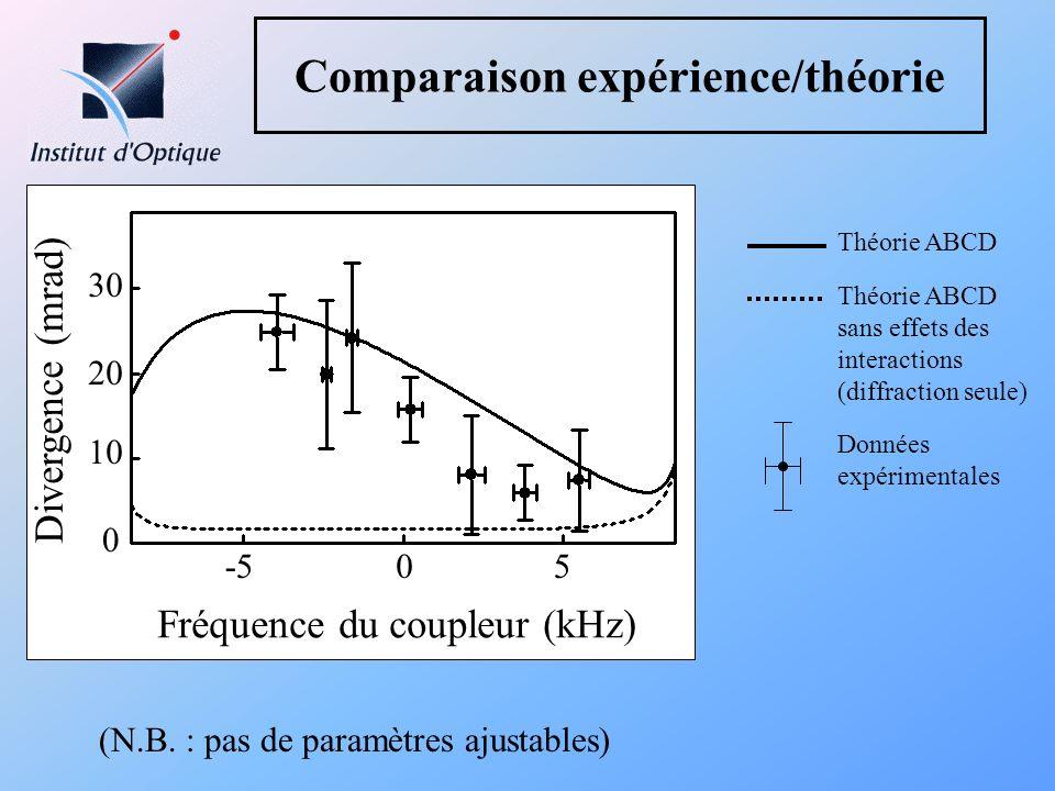 Comparaison expérience/théorie