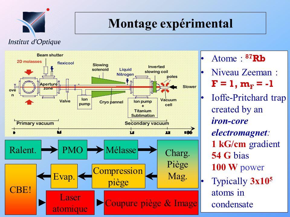 Montage expérimental Atome : 87Rb Niveau Zeeman : F = 1, mF = -1