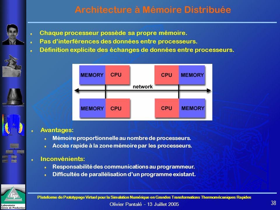 Architecture à Mémoire Distribuée