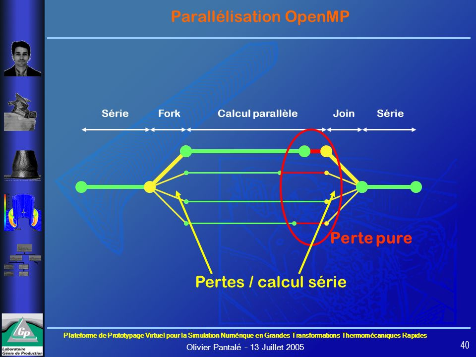 Parallélisation OpenMP