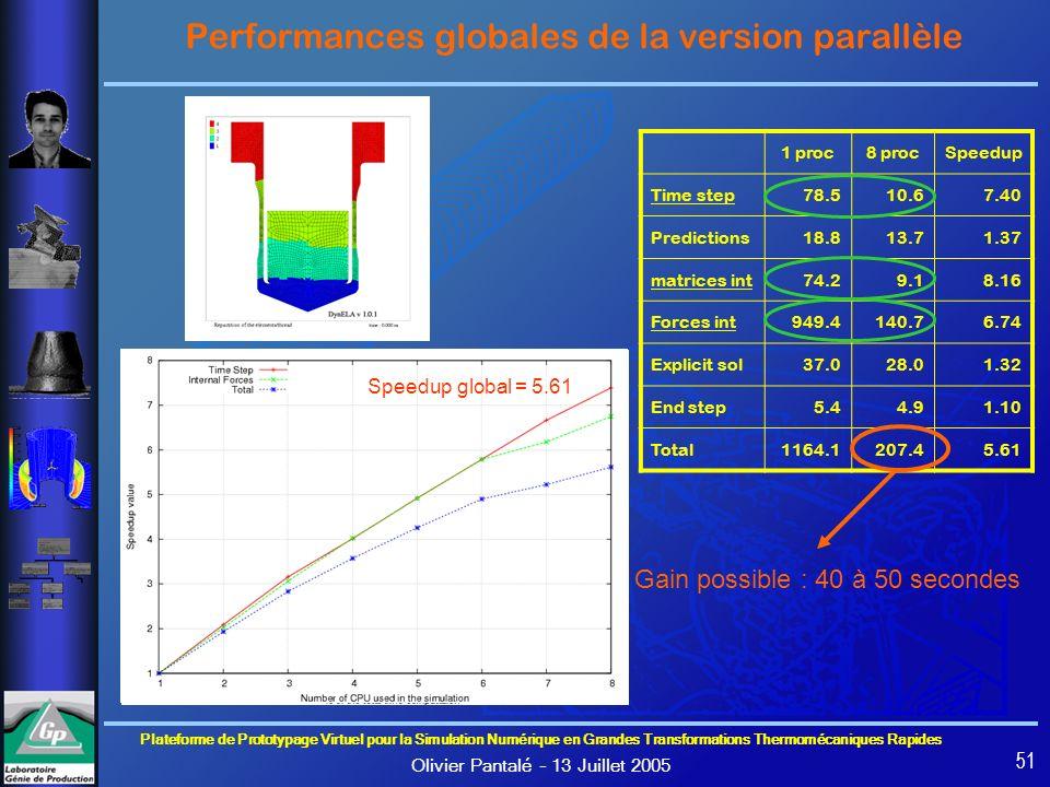 Performances globales de la version parallèle