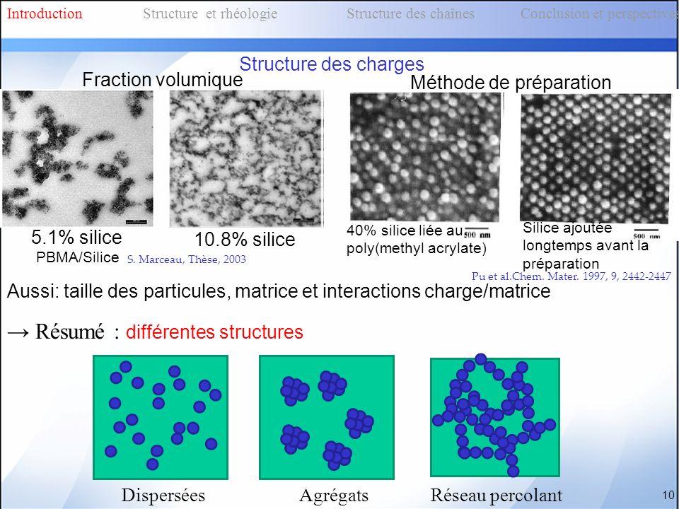 → Résumé : différentes structures