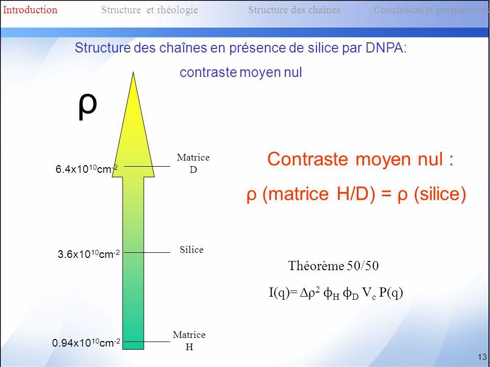Structure des chaînes en présence de silice par DNPA: