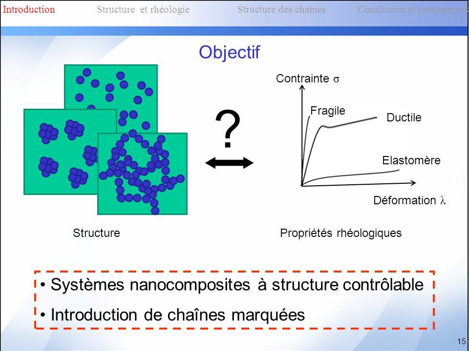 Objectif Systèmes nanocomposites à structure contrôlable