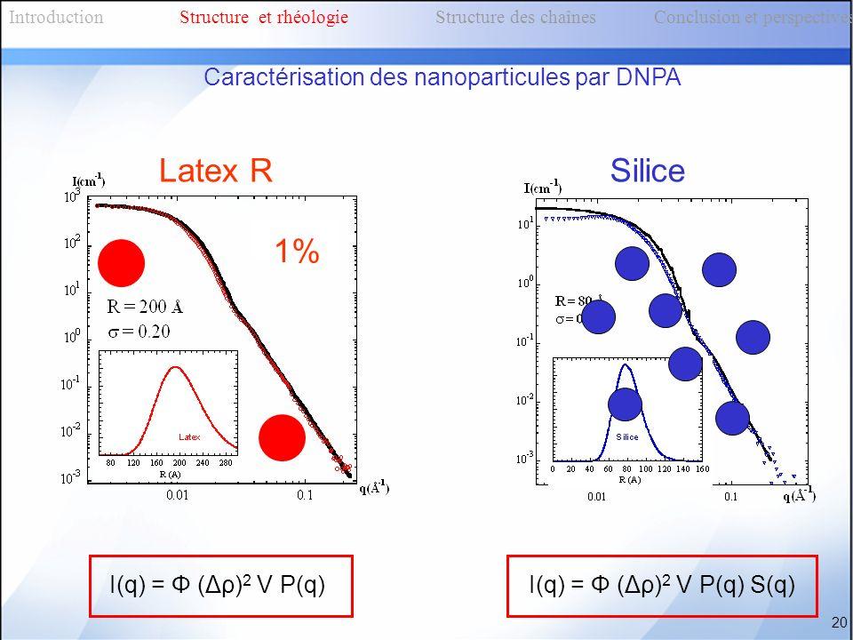 Latex R 1% Silice Caractérisation des nanoparticules par DNPA