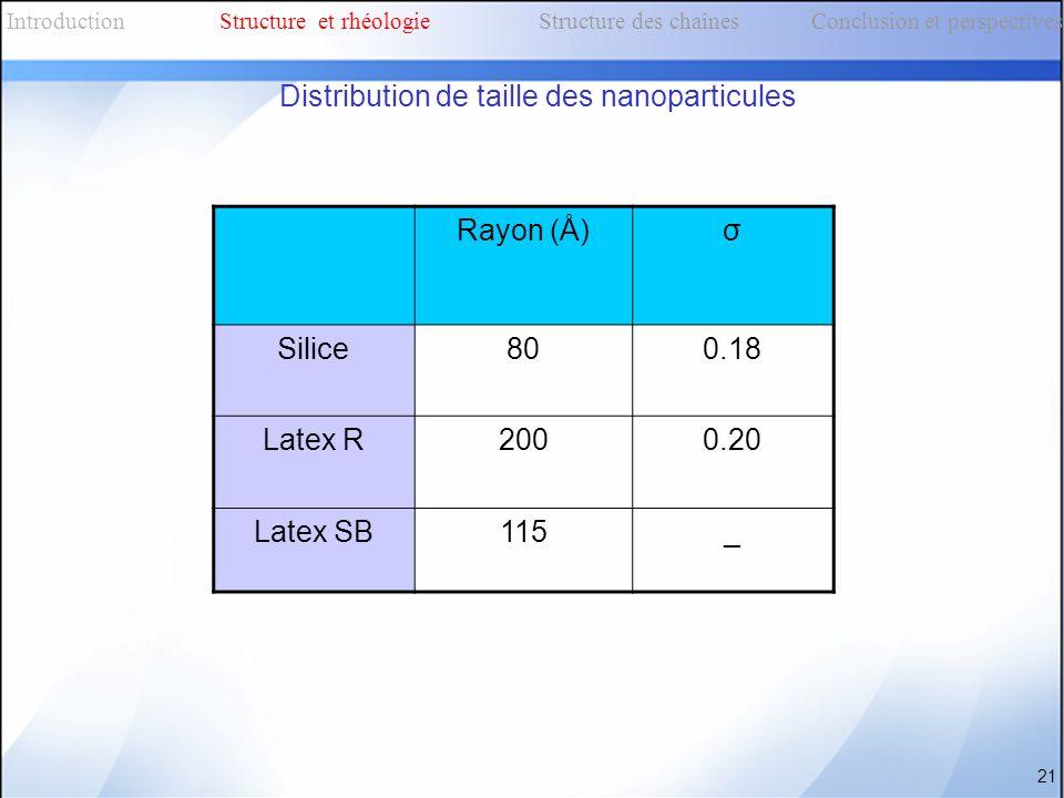 Distribution de taille des nanoparticules Rayon (Å) σ
