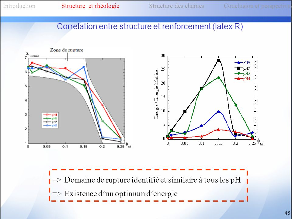 Correlation entre structure et renforcement (latex R)