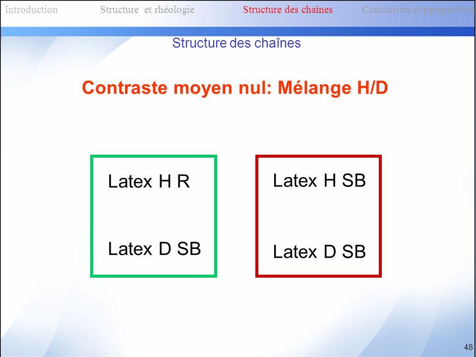 Contraste moyen nul: Mélange H/D