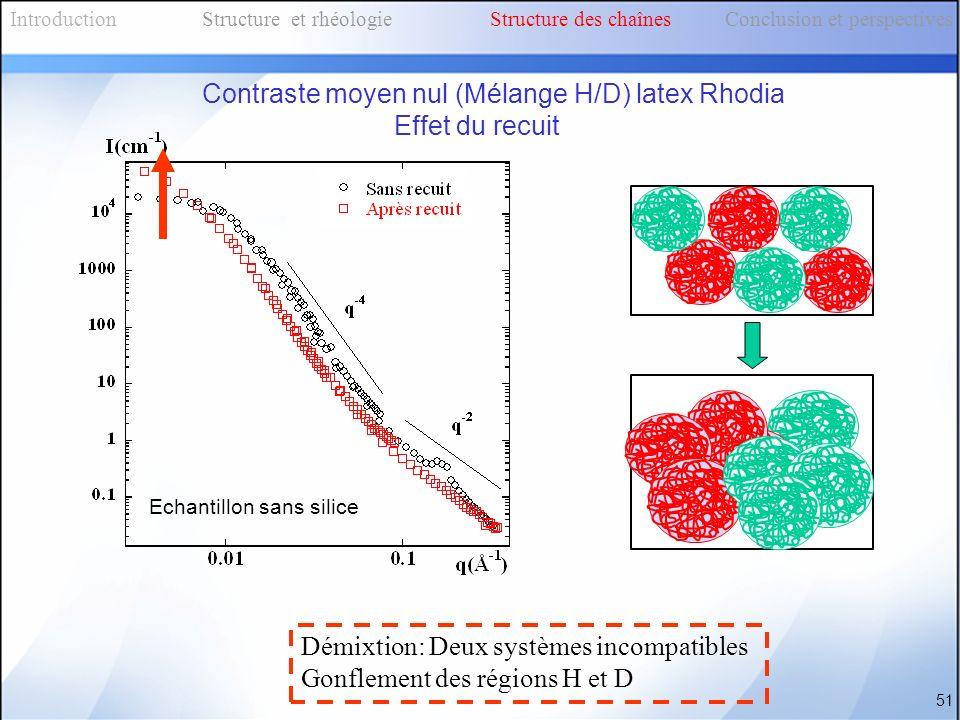 Contraste moyen nul (Mélange H/D) latex Rhodia Effet du recuit
