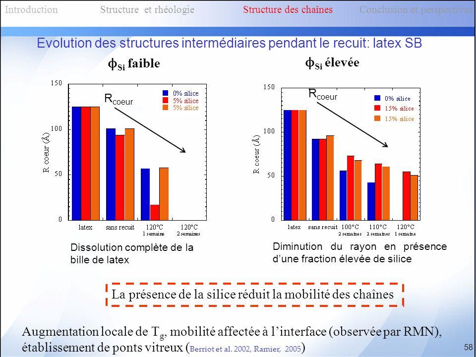 Evolution des structures intermédiaires pendant le recuit: latex SB