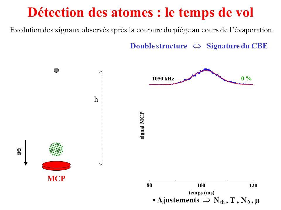 Détection des atomes : le temps de vol