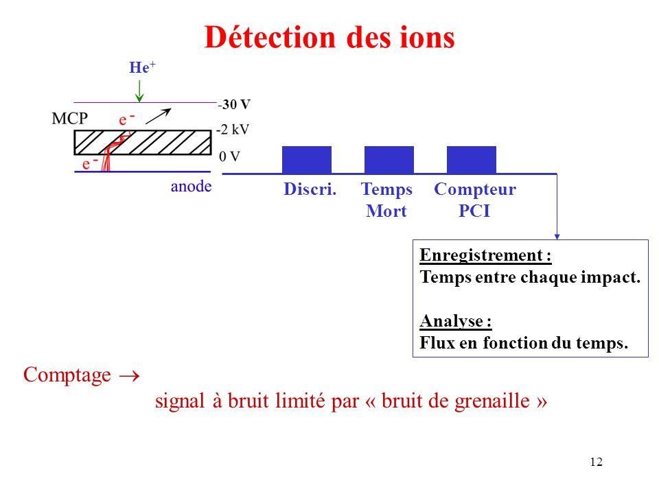 Détection des ions Comptage 
