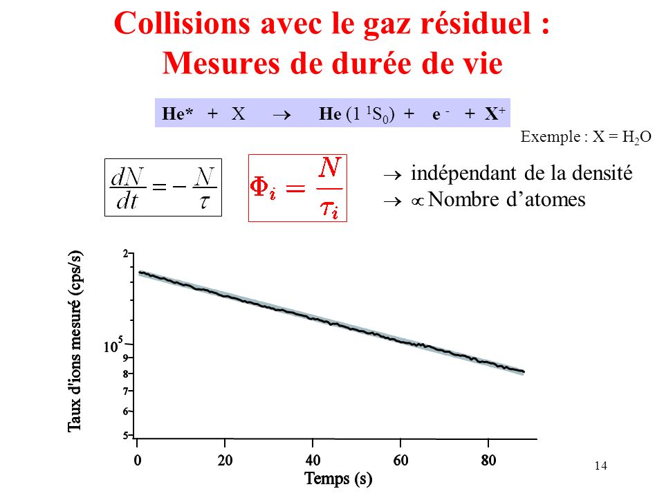 Collisions avec le gaz résiduel : Mesures de durée de vie