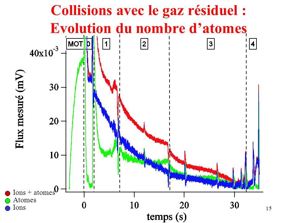 Collisions avec le gaz résiduel : Evolution du nombre d'atomes