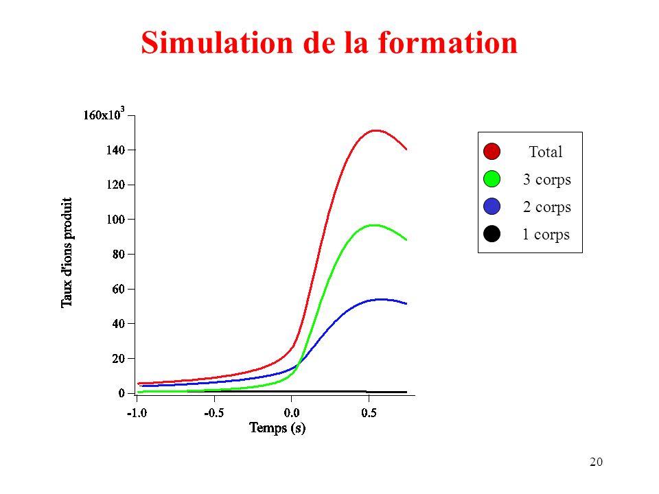 Simulation de la formation