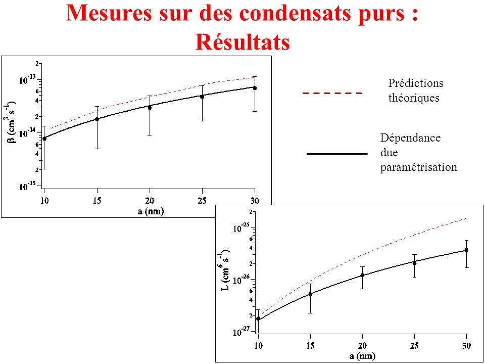Mesures sur des condensats purs : Résultats