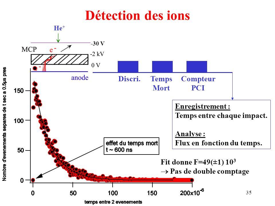 Détection des ions Discri. Temps Mort Compteur PCI Enregistrement :