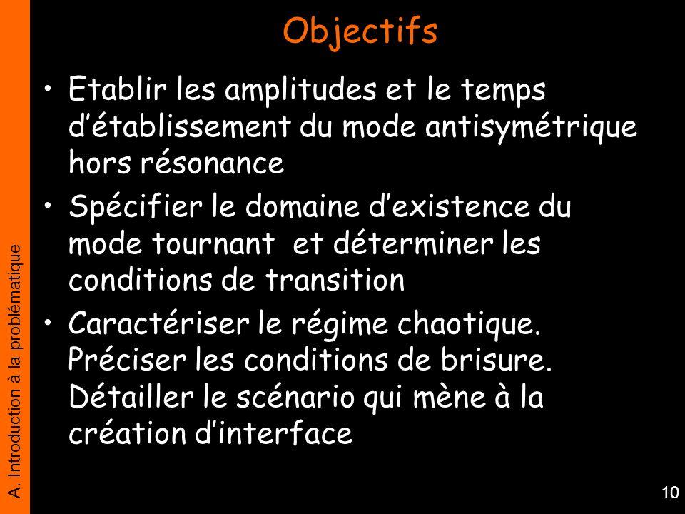 Objectifs Etablir les amplitudes et le temps d'établissement du mode antisymétrique hors résonance.