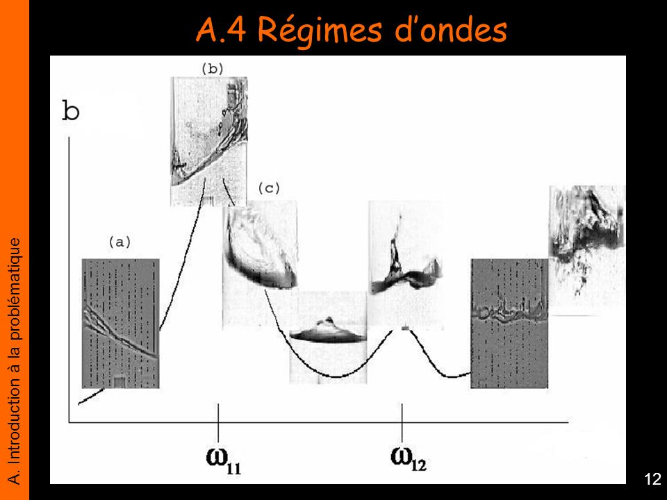 A.4 Régimes d'ondes A. Introduction à la problématique