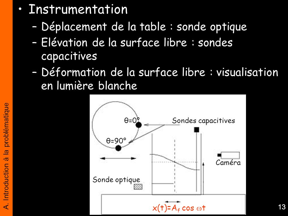 Instrumentation Déplacement de la table : sonde optique