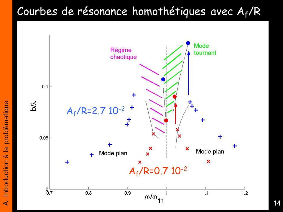 Courbes de résonance homothétiques avec Af/R
