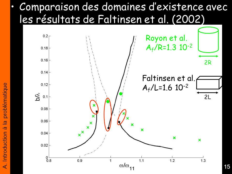 Comparaison des domaines d'existence avec les résultats de Faltinsen et al. (2002)