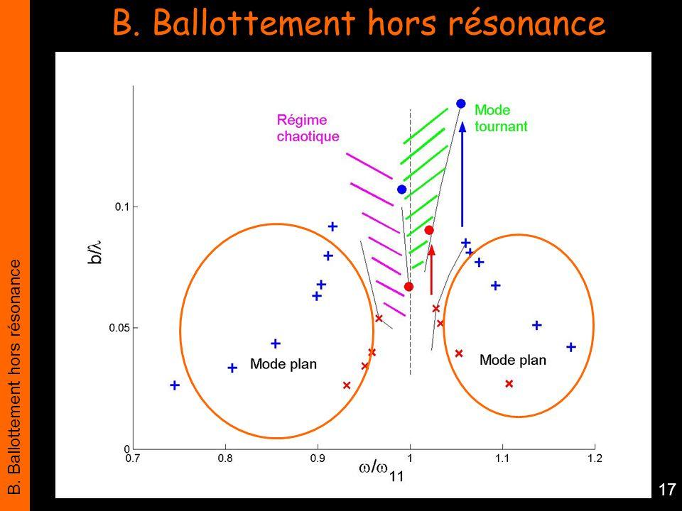 B. Ballottement hors résonance