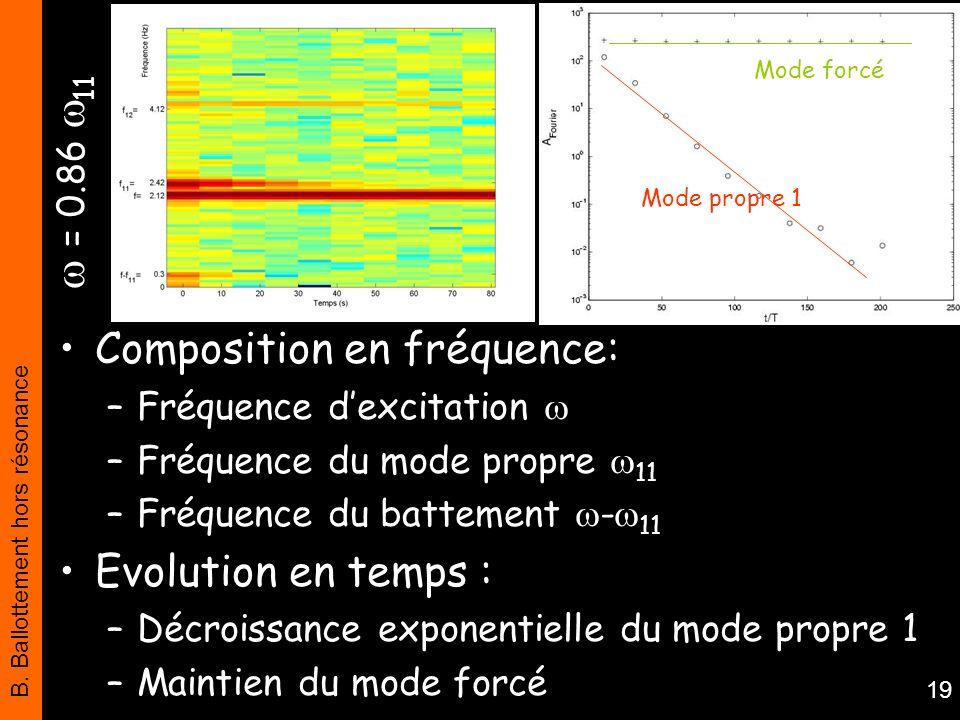 Composition en fréquence: