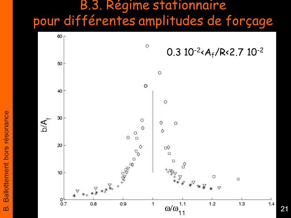 B.3. Régime stationnaire pour différentes amplitudes de forçage