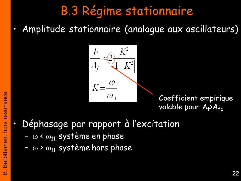 B.3 Régime stationnaire Amplitude stationnaire (analogue aux oscillateurs) Déphasage par rapport à l'excitation.