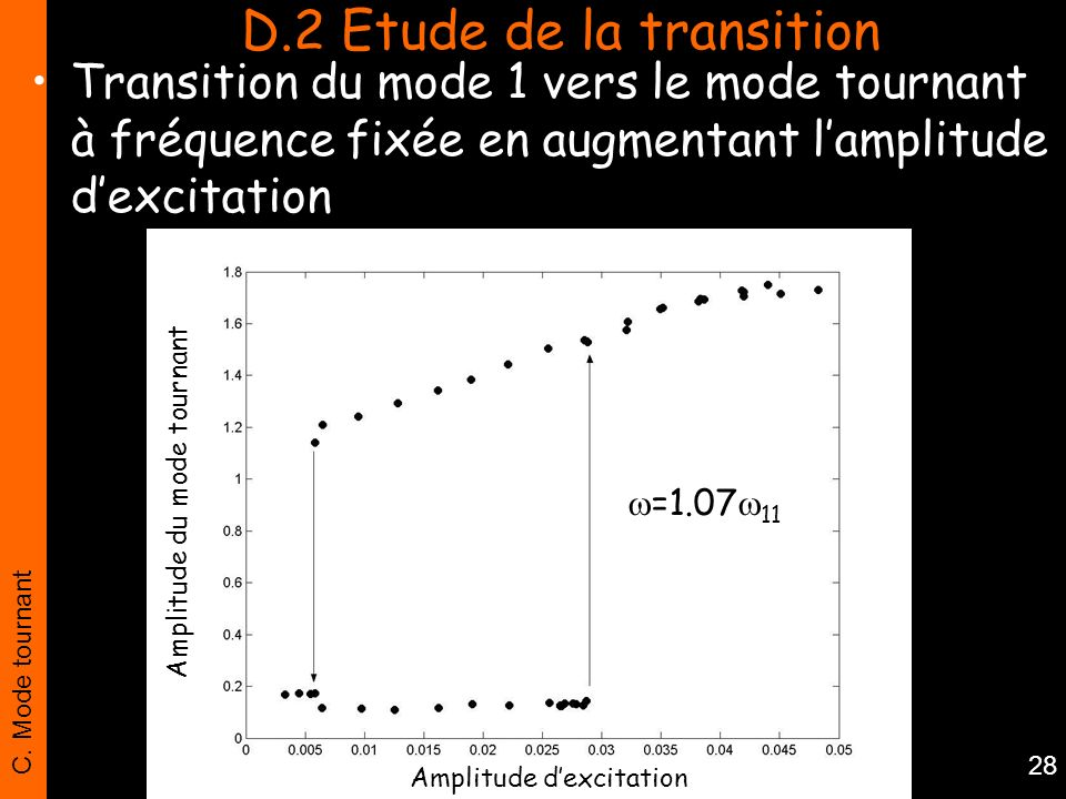 D.2 Etude de la transition