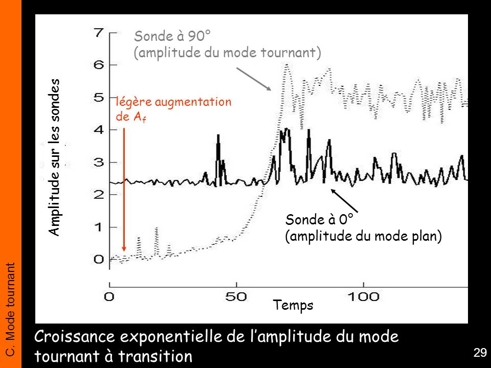 Croissance exponentielle de l'amplitude du mode tournant à transition