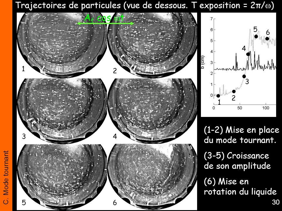 Trajectoires de particules (vue de dessous. T exposition = 2π/)