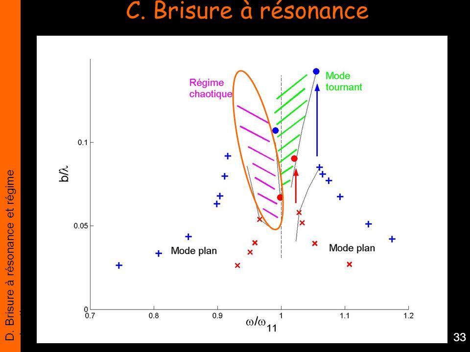 C. Brisure à résonance D. Brisure à résonance et régime chaotique