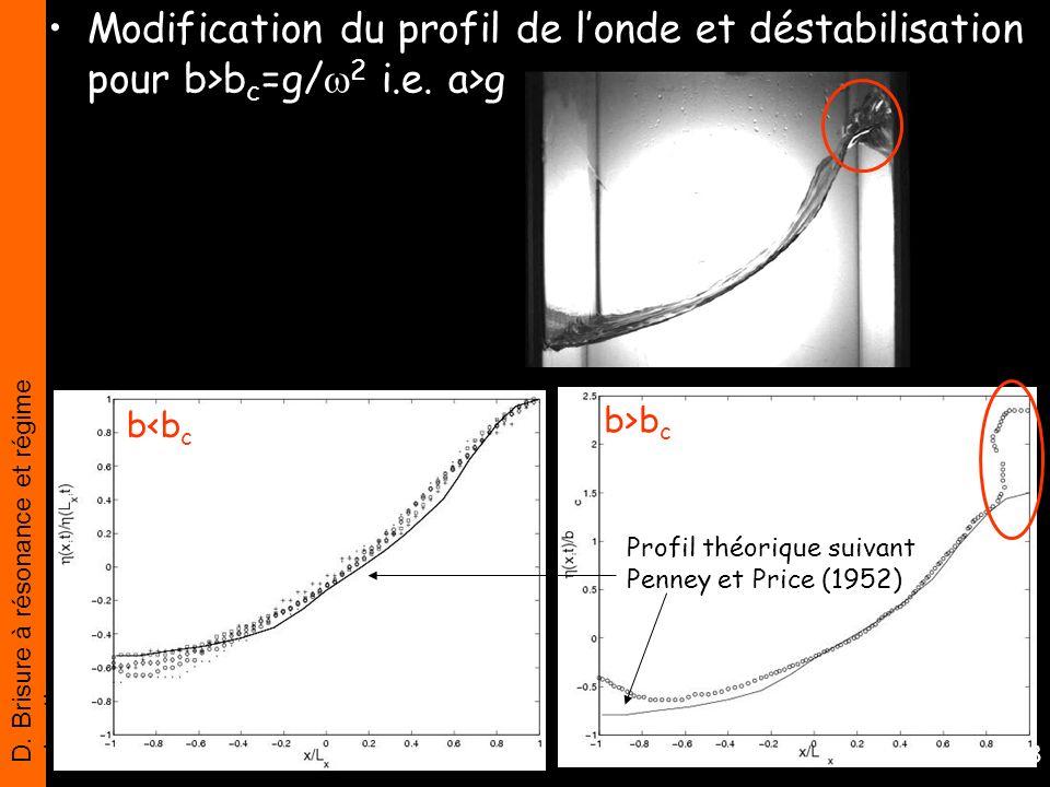 Modification du profil de l'onde et déstabilisation pour b>bc=g/2 i.e. a>g