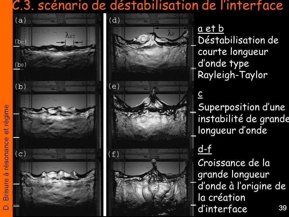 C.3. scénario de déstabilisation de l'interface