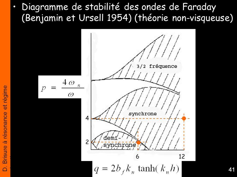 Diagramme de stabilité des ondes de Faraday (Benjamin et Ursell 1954) (théorie non-visqueuse)