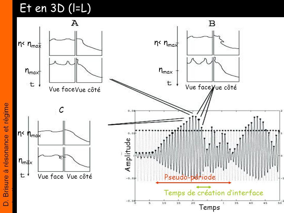 Et en 3D (l=L) η< ηmax η< ηmax ηmax ηmax C η< ηmax ηmax