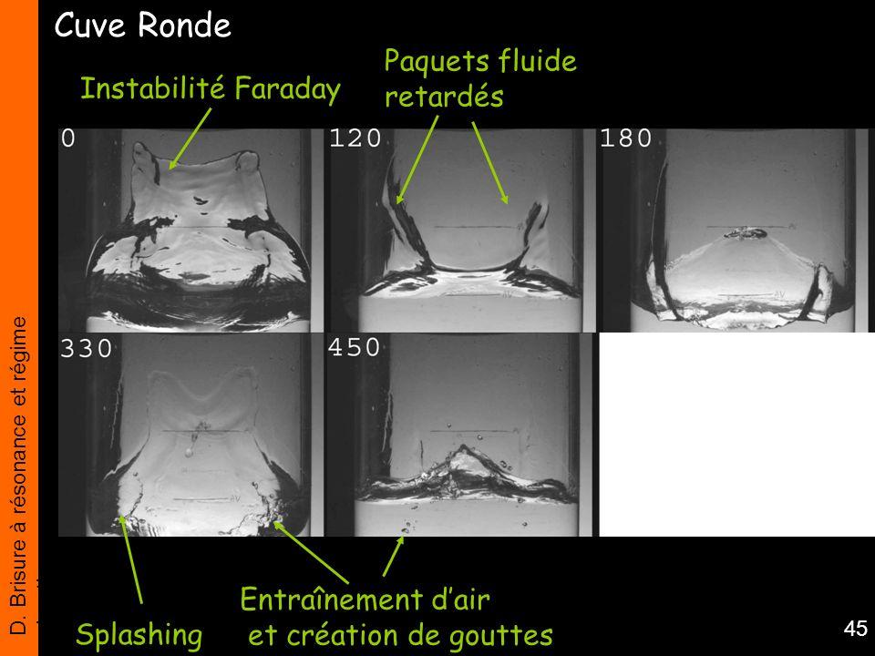 Cuve Ronde Paquets fluide retardés Instabilité Faraday