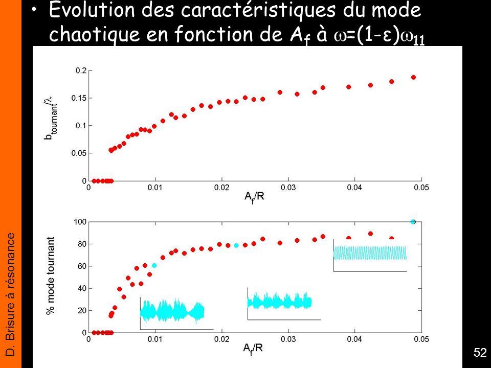 Evolution des caractéristiques du mode chaotique en fonction de Af à =(1-ε)11