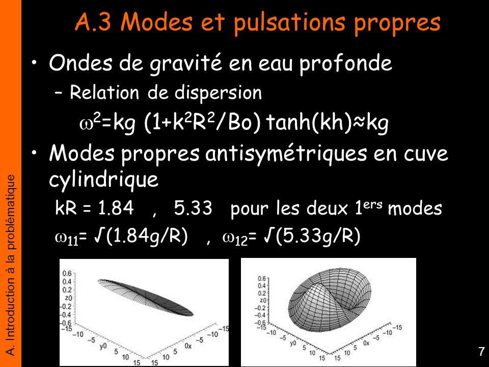 A.3 Modes et pulsations propres