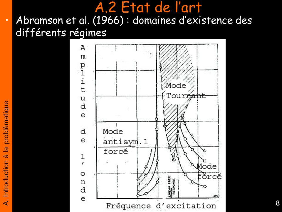 A.2 Etat de l'art Abramson et al. (1966) : domaines d'existence des différents régimes.