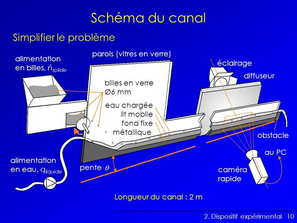 Schéma du canal Simplifier le problème parois (vitres en verre)
