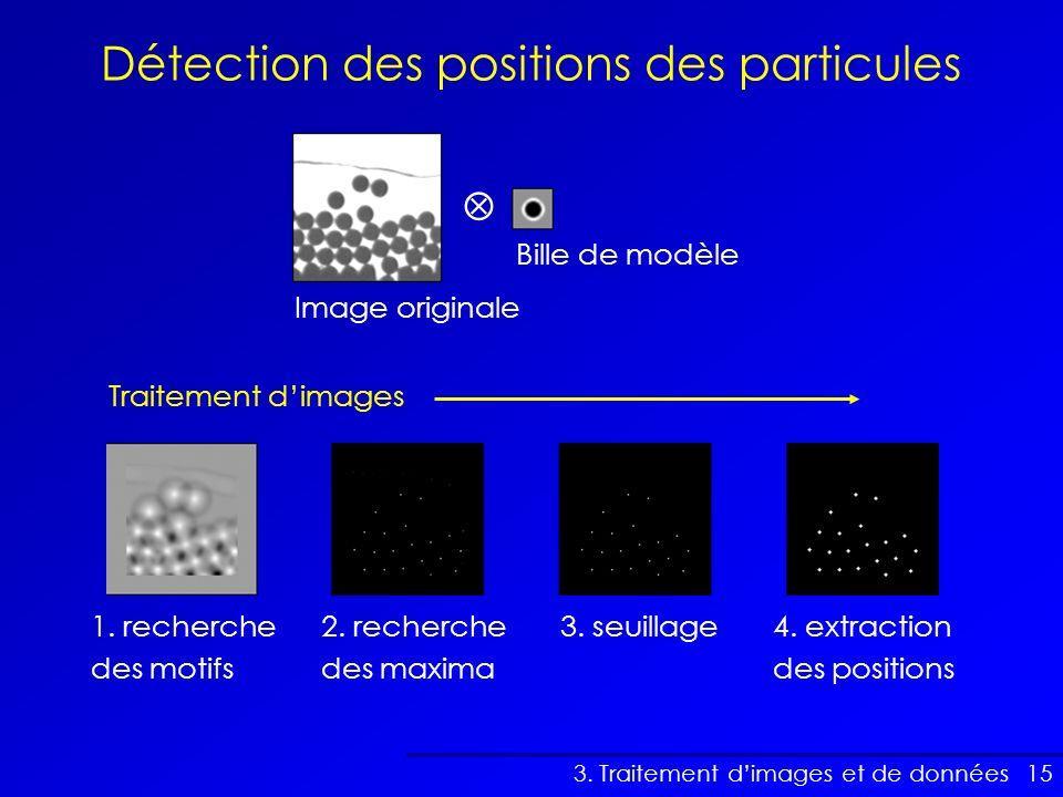 Détection des positions des particules