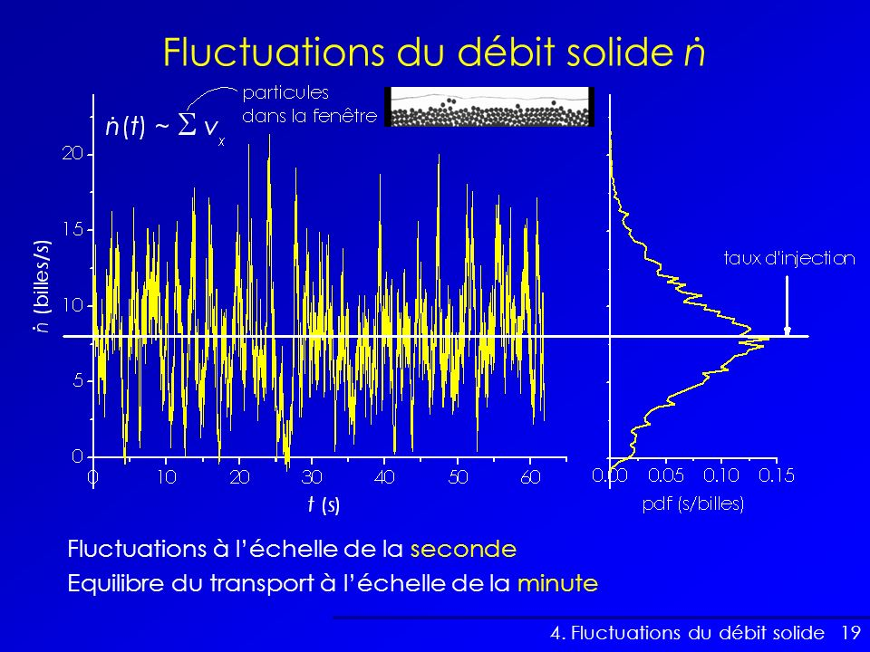 Fluctuations du débit solide n