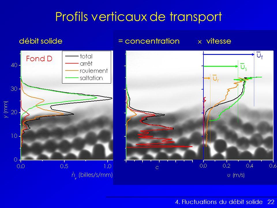 Profils verticaux de transport