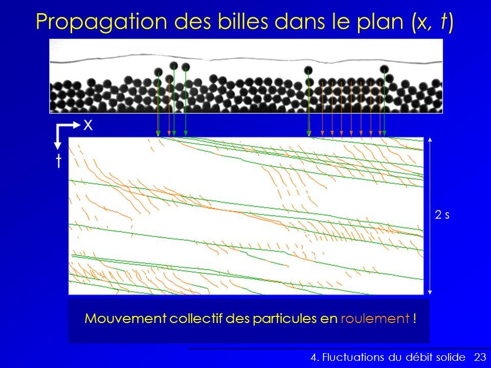 Propagation des billes dans le plan (x, t)