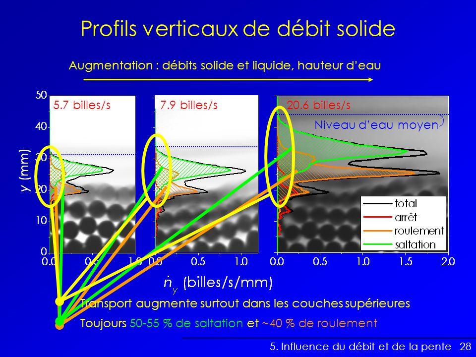 Profils verticaux de débit solide