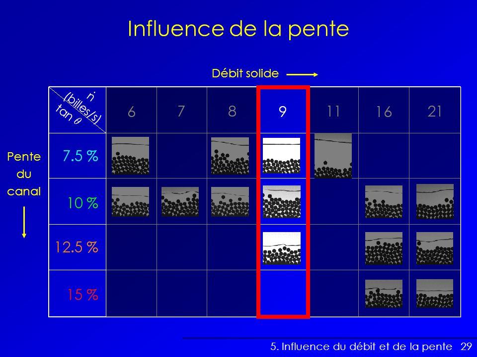 Influence de la pente Débit solide Pente du canal